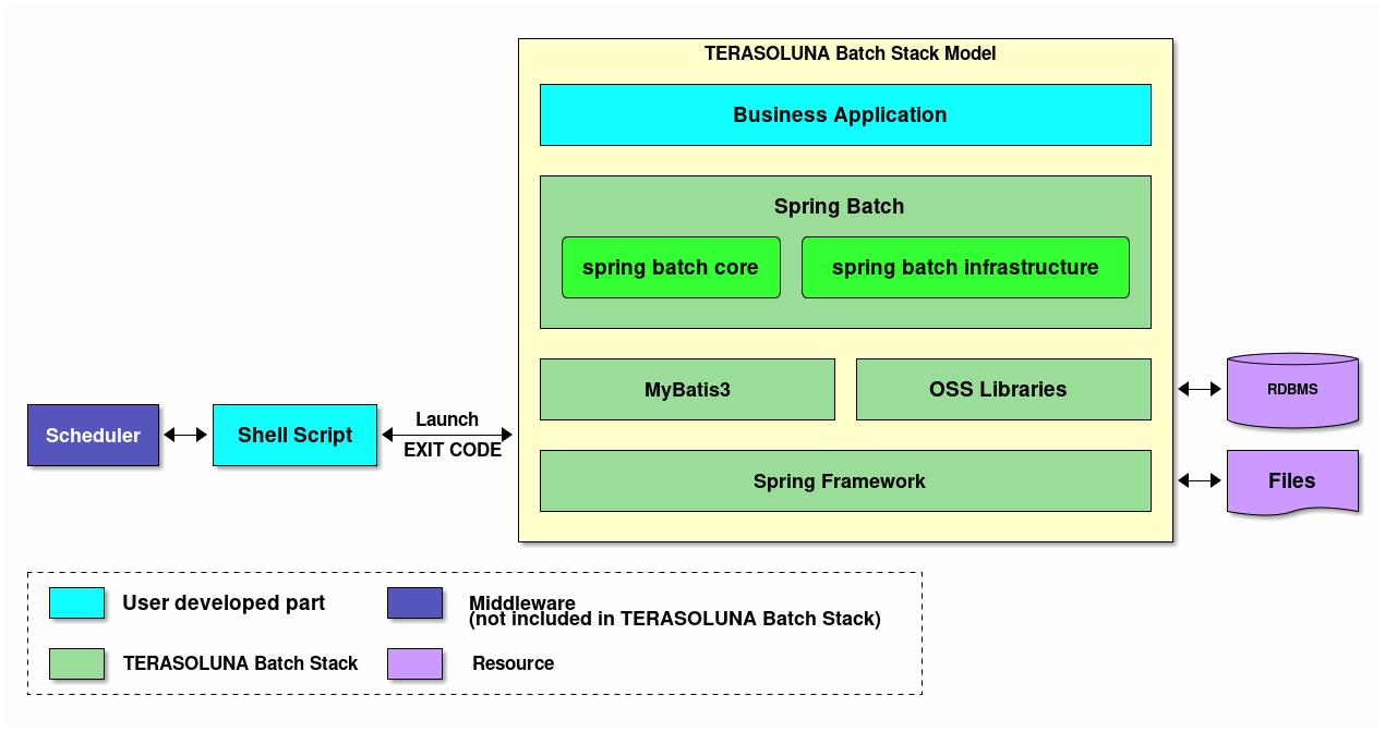 Architecture Of Terasoluna Batch Framework For Java 5x Logic Diagram