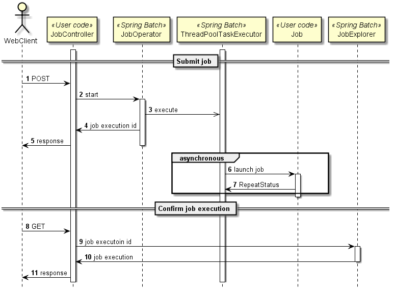 Asynchronous execution web container sequence of async web ccuart Gallery
