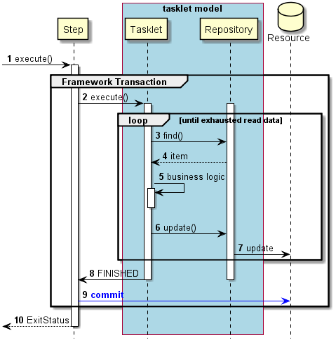 Transaction control