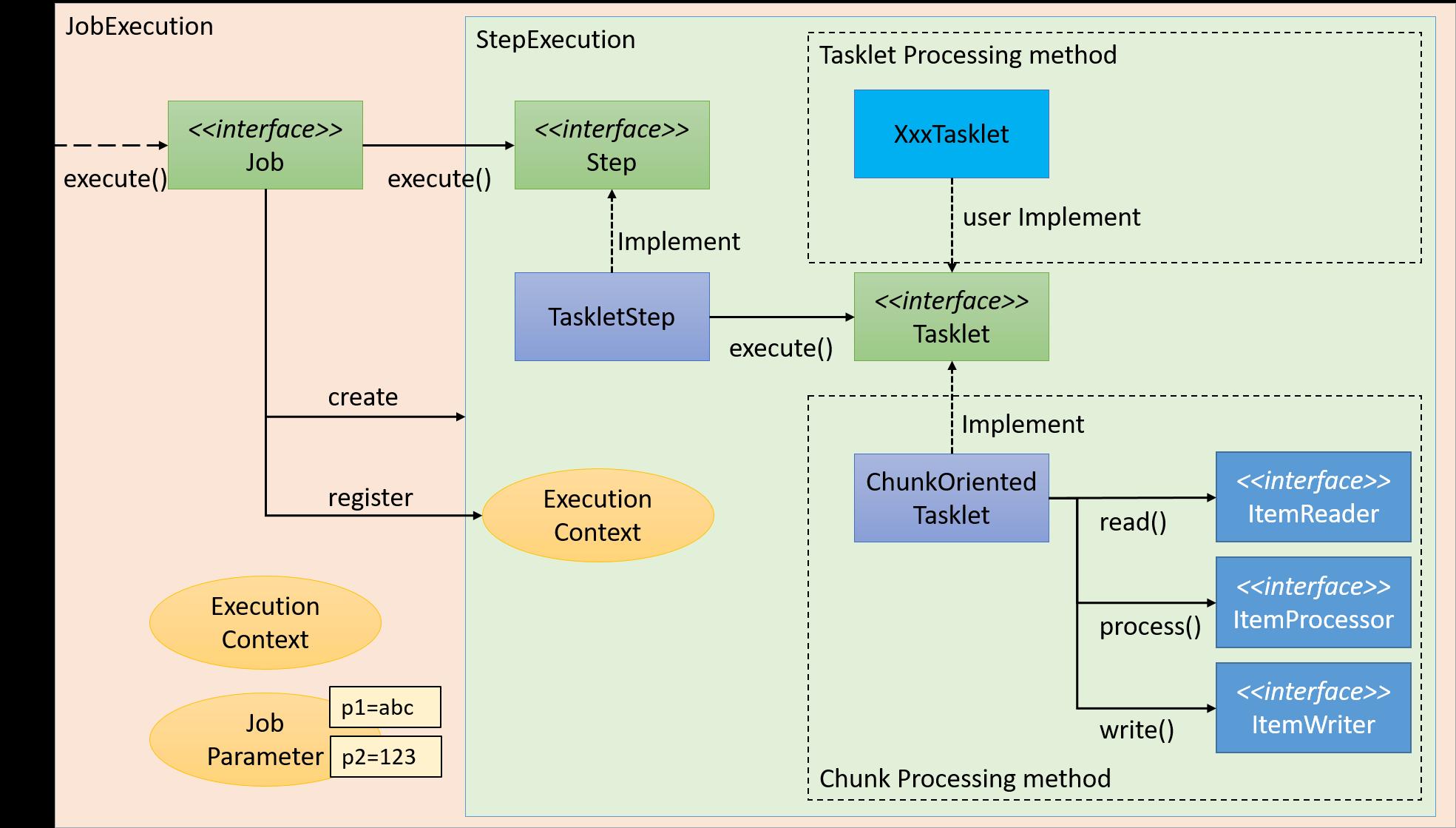 Ch02springbatcharchitecturearchitecturesteptaskletflowg step tasklet flow pooptronica Choice Image