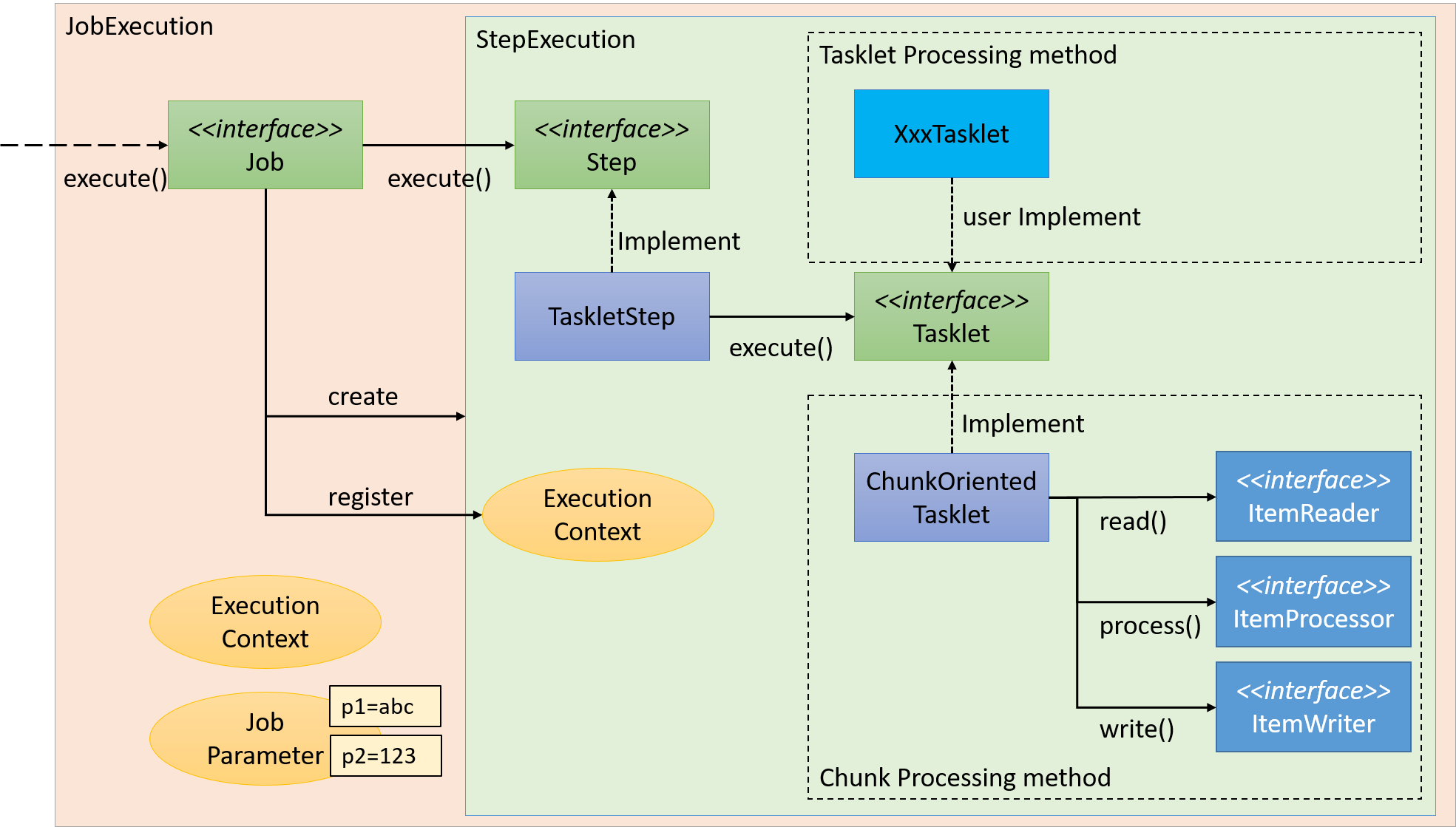 TERASOLUNA Batch Framework for Java (5 x) Development Guideline